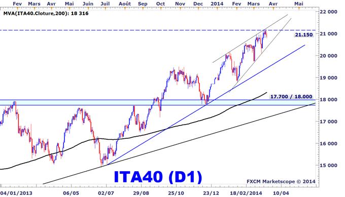 Idée de Trading DailyFX : Fin de la surperformance de la Bourse de Milan ?