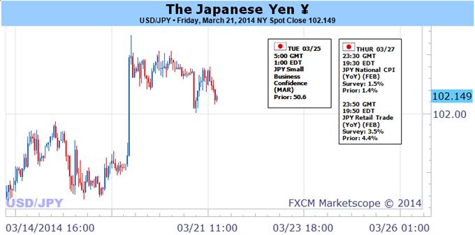 JPY-fall-versus-usd-dollar_body_Pic.png, أزواج الين على شفير الإنهيار- ولا سيّما إذا طرأ أي تحوّل على اتّجاهات المخاطر