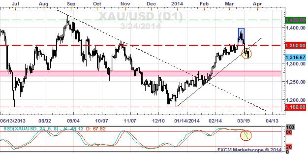 Gold Price chart - xau/usd