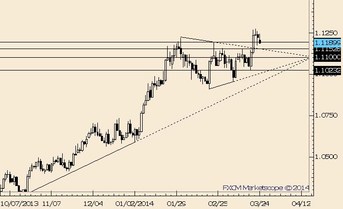 USD/CAD Fails to Follow Through on Upside Thus Far