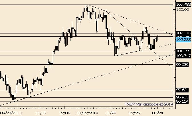 USD/JPY Continues to Fail Near 102.50