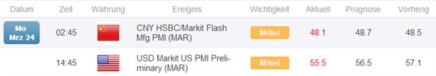 EUR/USD: US Herstellungsindex PMI rutscht im März