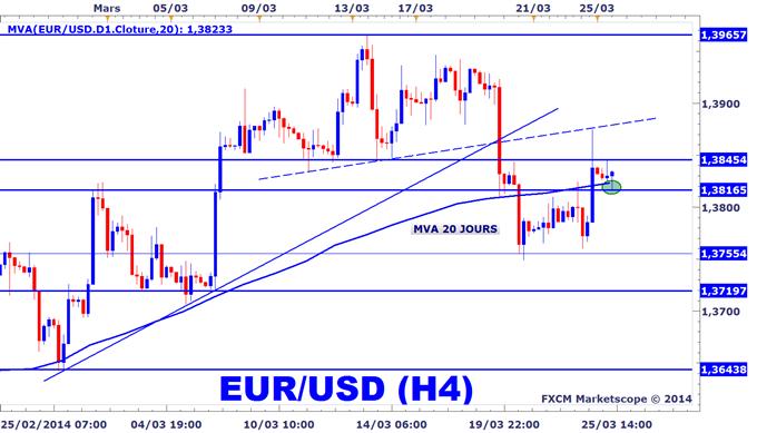 Graphique 240 minutes EURUSD sur le Forex
