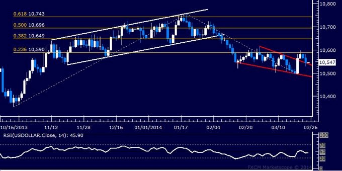 US Dollar Progress Stymied by Resistance, SPX 500 Range-Bound
