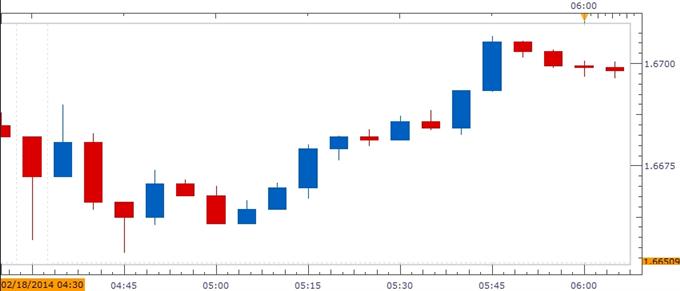 GBP-usd-inflation-rate_body_UK_CPI_Chart.png, آفاق الاسترليني/دولار الصعودية في خطر على خلفية القراءة الضعيفة لمؤشر أسعار المستهلك- التركيز يقع على مستوى 1.6400