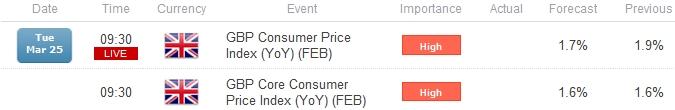 GBP-usd-inflation-rate_body_UK_CPI_GBP_Economic_Calendar_Events.png, آفاق الاسترليني/دولار الصعودية في خطر على خلفية القراءة الضعيفة لمؤشر أسعار المستهلك- التركيز يقع على مستوى 1.6400