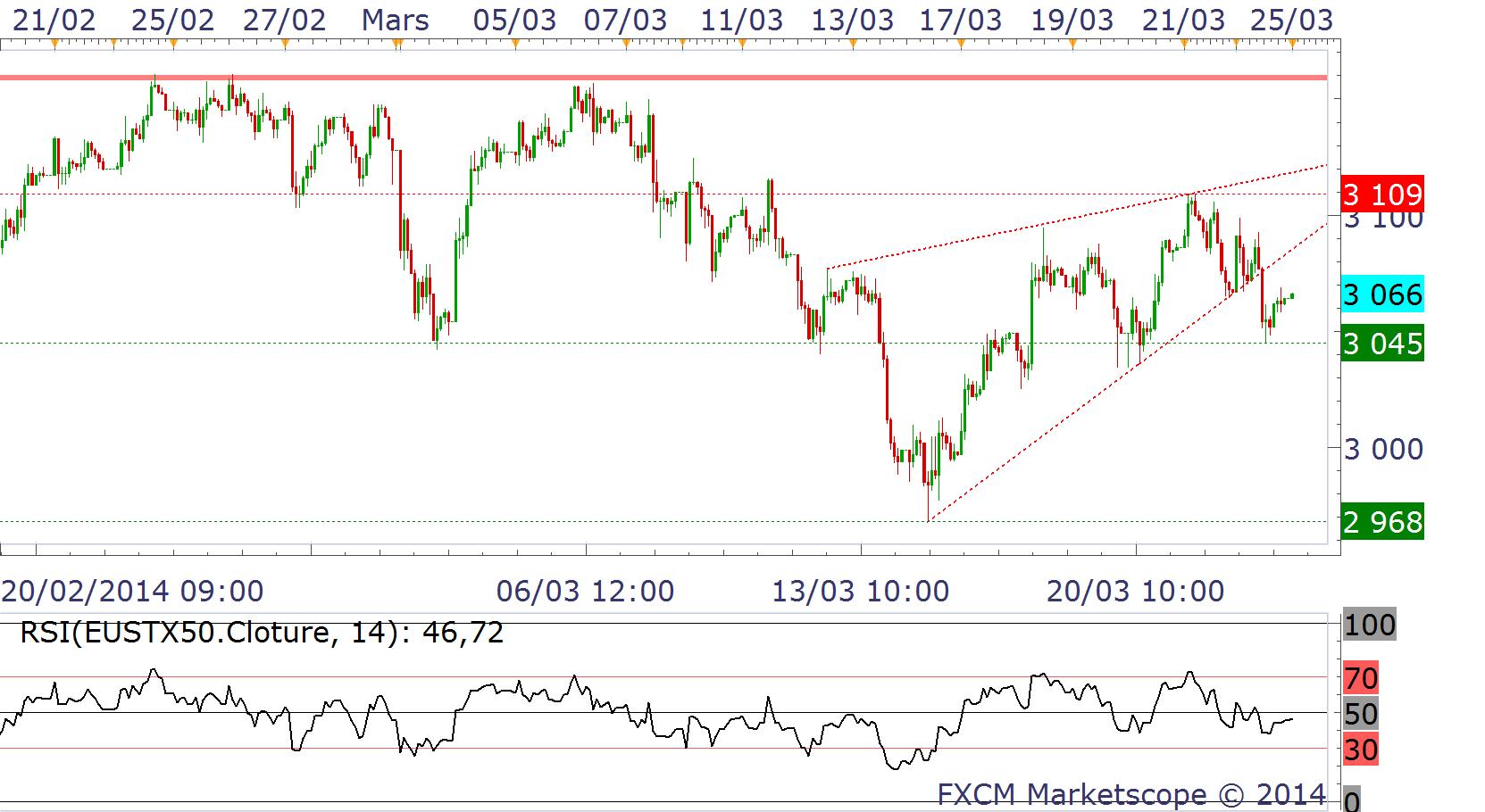 Euro dollar graphique forex