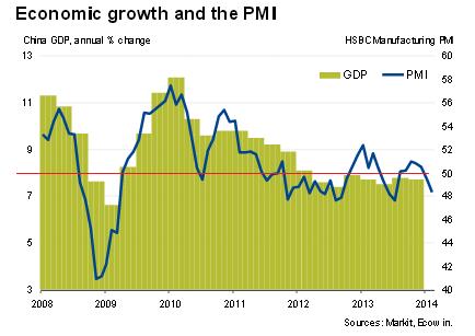 PMI HSBC MARKIT CHINE.