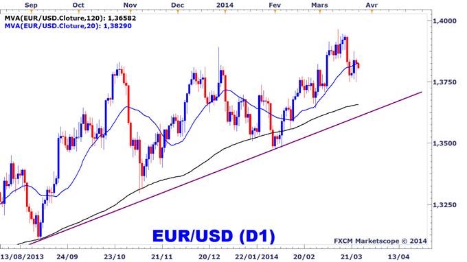 Graphique de l'EURUSD sur le Forex