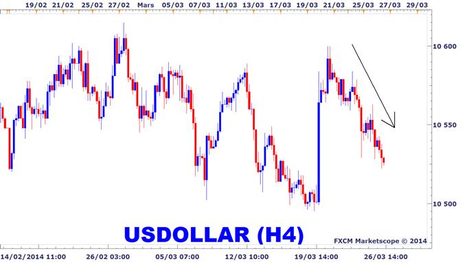 Anaylse technique du dollar américain