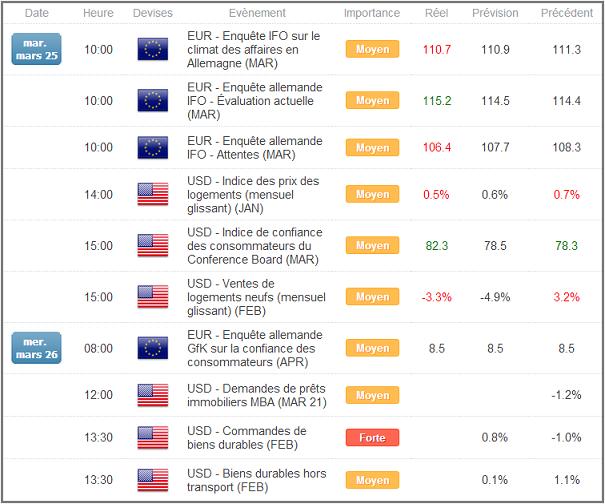 Calendrier économique du Forex et Bourse