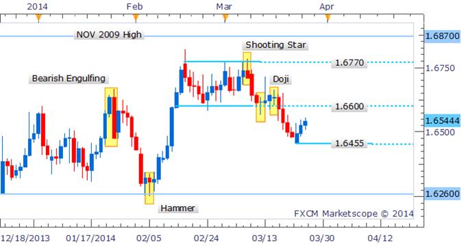 Forex Strategy: GBP/USD Eyes 1.6600 Following Bullish Engulfing Pattern