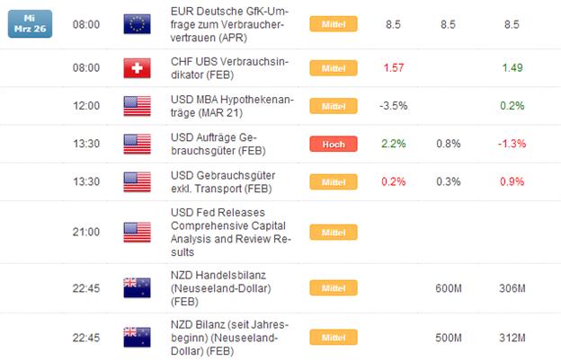 Kurzer Marktüberblick 27.03.2014