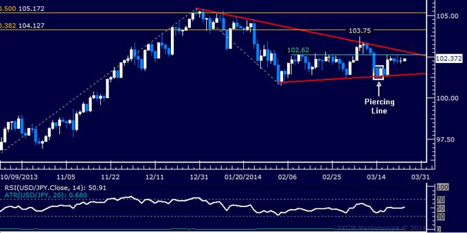 Forex: USD/JPY Technical Analysis – Key Resistance Below 103.00