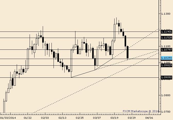 USD/CAD Sinks to Prior Week's Low