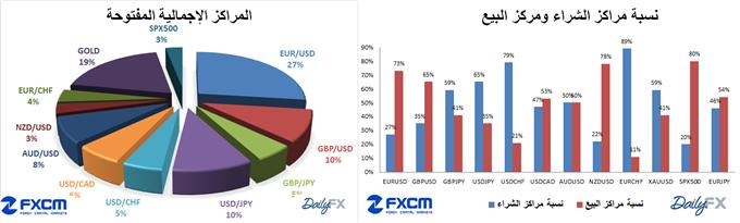 ssi-dailyfx-fxcm_body_ssi_26-3-2014.png, مؤشر ثقة المضاربة SSI الخاص ب FXCM و DAILYFX تاريخ 26-3-2014