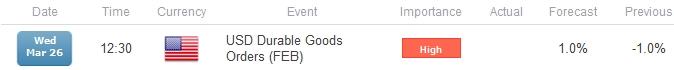 trading-the-news-durable-goods-usd_body_ScreenSh.png, اليورو عرضة لتوسيع دائرة خسائره في حال شهدت طلبات السلع الأميركية المعمّرة ارتدادًا