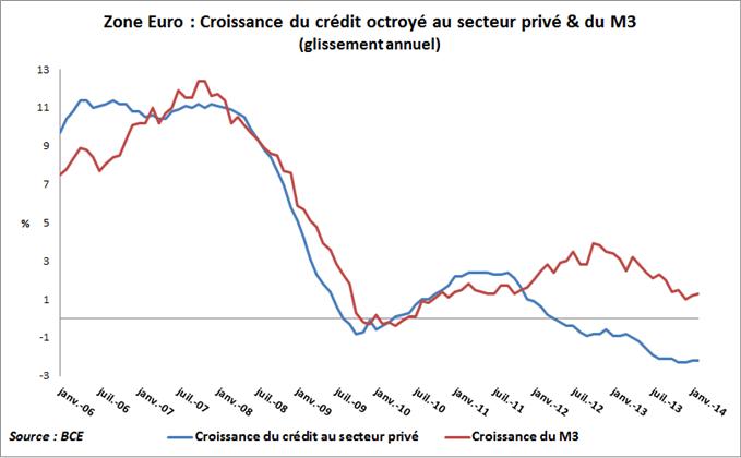 Crédit et M3 dans la Zone Euro selon la BCE