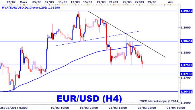 Analyse technique de EURUSD dollar Croissance