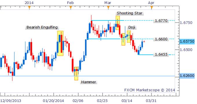 Forex Strategy: GBP/USD May Dip As Bulls Hit Brick Wall Near 1.6600