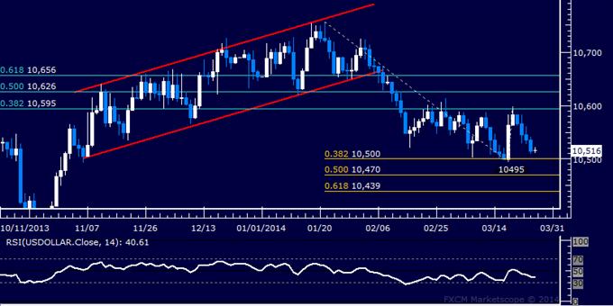 Forex Trading US Dollar Index