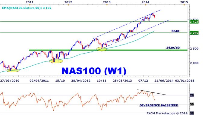 Idée de Trading DailyFX : Le NASDAQ 100 pourrait retomber vers ses plus bas annuels