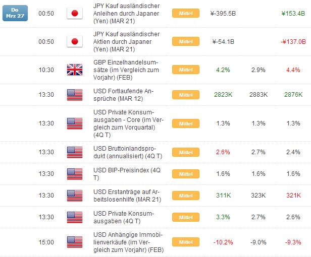 Kurzer Marktüberblick 28.03.2014