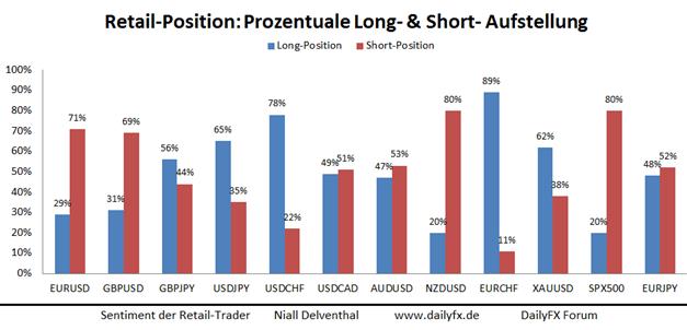 EUR/USD: 71% der privaten Anleger setzten auf  Schwäche
