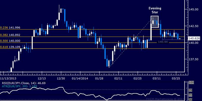 Forex: EUR/JPY Technical Analysis – Range Bottom Under Pressure