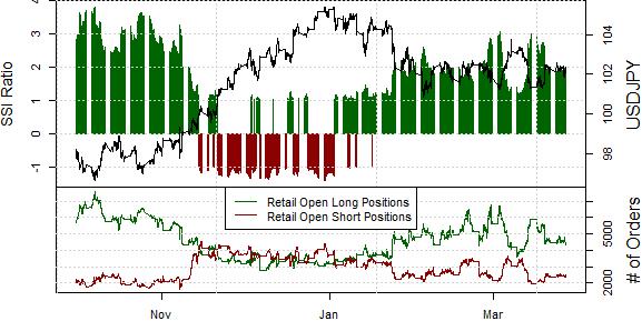 Dollar at Risk of Breakdown versus Japanese Yen