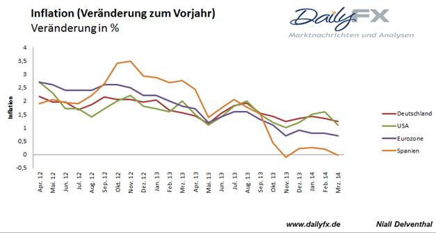 EUR/USD: Test der 1,37 vor deutscher Inflation
