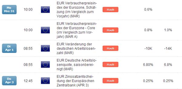 EUR/USD verteidigt Aufwärtsstruktur, Patt-stehende EZB macht Attacke auf 1,40er Region wahrscheinlich