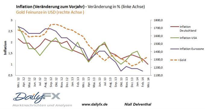 Gold und deutsche Inflation fallen weiter