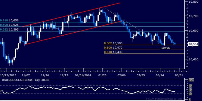 Forex: US Dollar Technical Analysis – Choppy Sideways Trade Persists