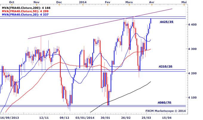 CAC 40 sur la Bourse de Paris