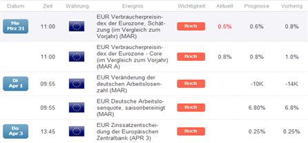 EUR/USD: Inflation der Eurozone senkt sich auf 0,5%  - niedrigster Stand seit 2009