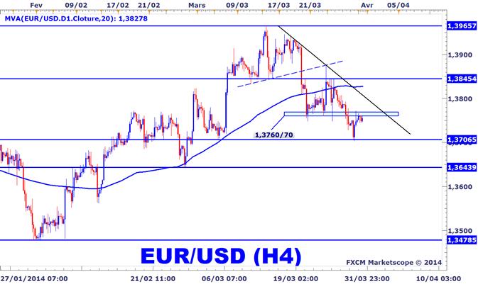 EURUSD avant l'inflation en Zone Euro et la BCE