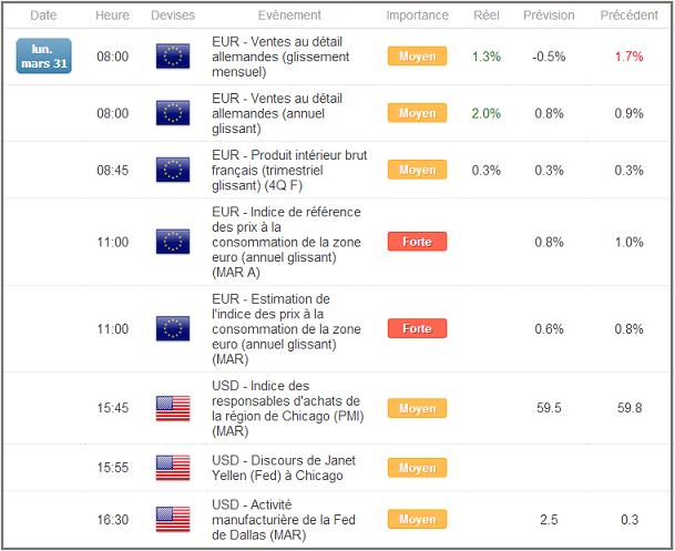 Calendrier économique Zone Euro et USA sur le Forex