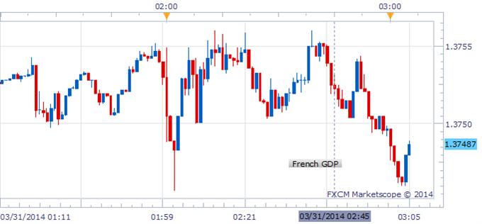 Euro Awaits Eurozone CPI, French GDP Expands for Third Consecutive Quarter