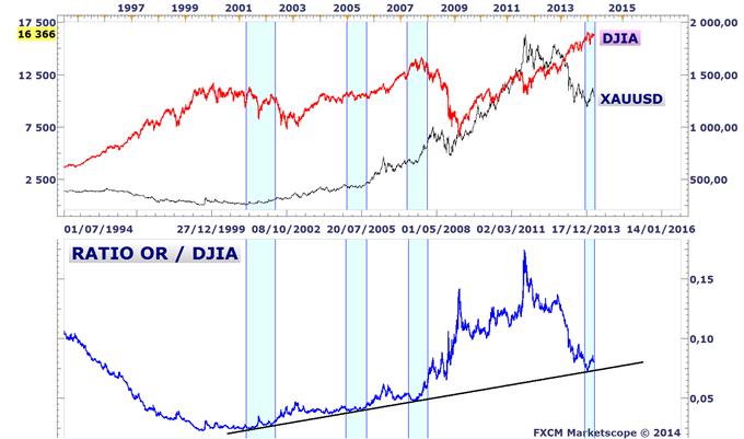 Idée de Trading DailyFX : L'or devrait surperformer le marché actions US en 2014
