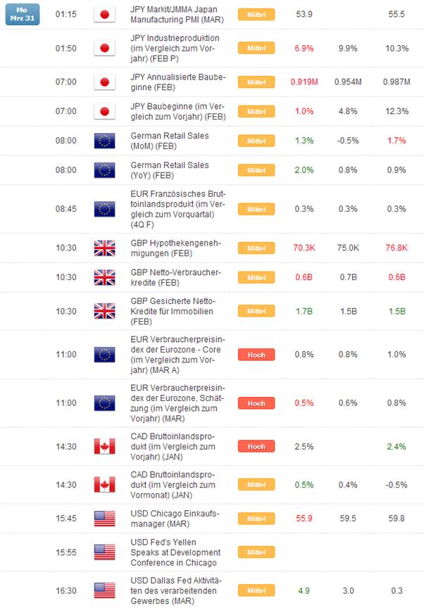 Kurzer Marktüberblick 01.04.2014