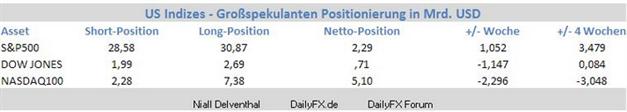 S&P500 Sentiment: Seit 2 Wochen steigern institutionelle Spekulanten wieder ihre Position im S&P500 an der CME