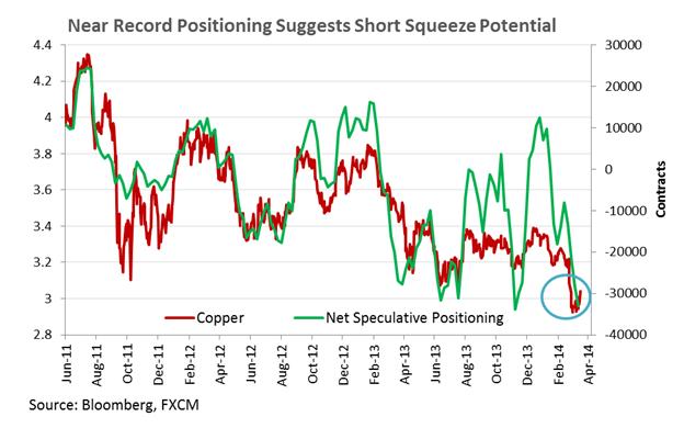 copper-silver-us-oil-may-increase_body_Chart_5.png, النّحاس يخترق مستوى 3.00$ صعودًا والبيانات الأميركية القويّة ستدفع النفط الخام الى تحقيق المزيد من المكاسب