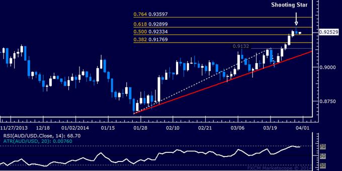 Forex: AUD/USD Technical Analysis – Five-Day Win Streak Broken