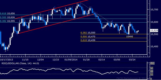 Forex: US Dollar technische Analyse – März-Tiefs immer noch im Spiel