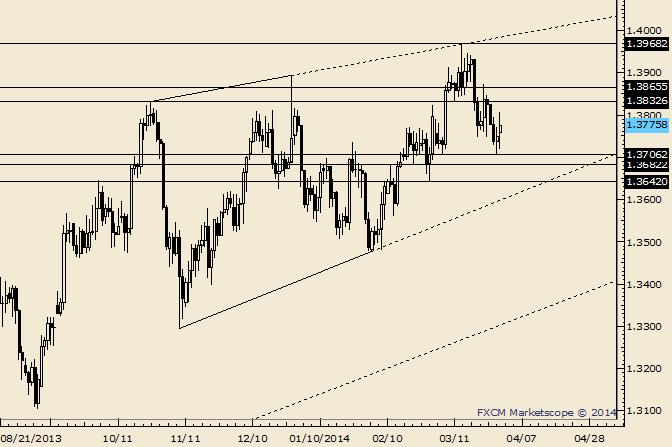EUR/USD: 1,3830/65 ist nun Widerstand