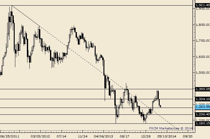 Gold gab Breakout von Februar vollständig ab