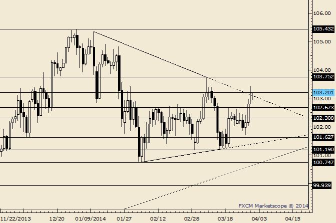 USD/JPY Attempts Triangle Breakout