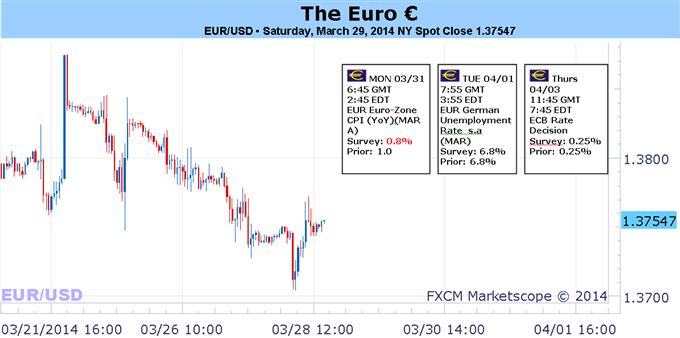 eur-usd-bce-rate-desicion_body_Picture_1.png, تحرّكات كبرى تلوح في الأفق بما أنّ مصير اليورو يعتمد على نتائج اجتماع البنك المركزي الأوروبي
