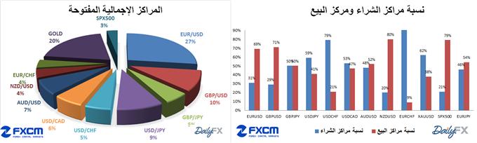 ssi-fxcm-dailyfx_body_ssi_31-3-2014.png, مؤشر ثقة المضاربة SSI الخاص ب FXCM و DAILYFX تاريخ 31-3-2014